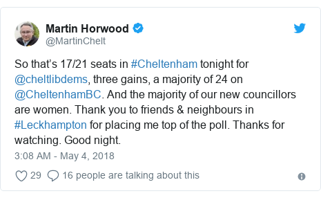Twitter post by @MartinChelt: So that's 17/21 seats in #Cheltenham tonight for @cheltlibdems, three gains, a majority of 24 on @CheltenhamBC. And the majority of our new councillors are women. Thank you to friends & neighbours in #Leckhampton for placing me top of the poll. Thanks for watching. Good night.