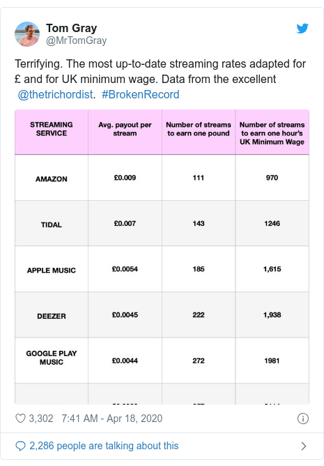 Twitter post by @MrTomGray: Terrifying. The most up-to-date streaming rates adapted for £ and for UK minimum wage. Data from the excellent  @thetrichordist.  #BrokenRecord
