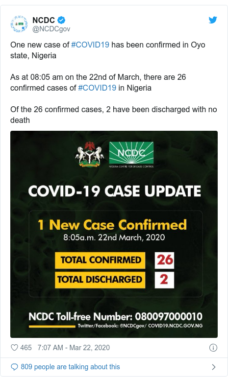 Twitter post by @NCDCgov: One new case of #COVID19 has been confirmed in Oyo state, NigeriaAs at 08 05 am on the 22nd of March, there are 26 confirmed cases of #COVID19 in NigeriaOf the 26 confirmed cases, 2 have been discharged with no death