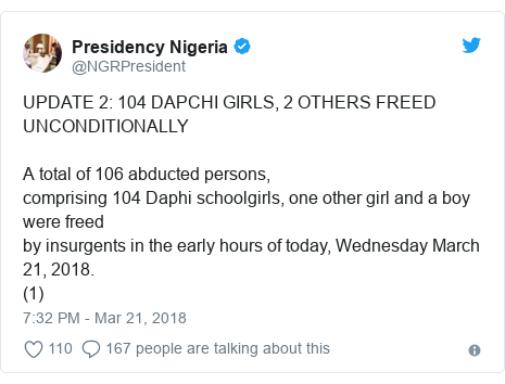 Twitter post by @NGRPresident: UPDATE 2  104 DAPCHI GIRLS, 2 OTHERS FREED UNCONDITIONALLYA total of 106 abducted persons,comprising 104 Daphi schoolgirls, one other girl and a boy were freedby insurgents in the early hours of today, Wednesday March 21, 2018.(1)