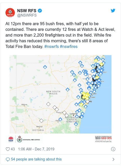 Twitter post by @NSWRFS: At 12pm there are 95 bush fires, with half yet to be contained. There are currently 12 fires at Watch & Act level, and more than 2,200 firefighters out in the field. While fire activity has reduced this morning, there's still 8 areas of Total Fire Ban today. #nswrfs #nswfires