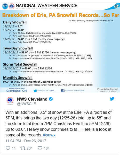 "Twitter post by @NWSCLE: With an additional 3.5"" of snow at the Erie, PA airport as of 5PM, this brings the two day (12/25-26) total up to 58"" and the storm total (From 7PM Christmas Eve thru 5PM 12/26) up to 60.0"". Heavy snow continues to fall. Here is a look at some of the records. #pawx"