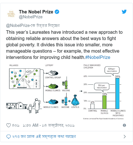 @NobelPrize এর টুইটার পোস্ট: This year's Laureates have introduced a new approach to obtaining reliable answers about the best ways to fight global poverty. It divides this issue into smaller, more manageable questions – for example, the most effective interventions for improving child health.#NobelPrize