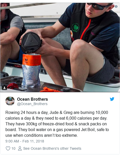 Twitter post by @Ocean_Brothers: Rowing 24 hours a day, Jude & Greg are burning 10,000 calories a day & they need to eat 6,000 calories per day. They have 300kg of freeze-dried food & snack packs on board. They boil water on a gas powered Jet Boil, safe to use when conditions aren't too extreme.