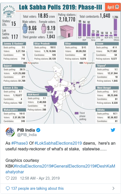Twitter post by @PIB_India: As #Phase3 Of #LokSabhaElections2019 dawns,  here's an useful ready-reckoner of what's at stake,  statewise...... Graphics courtesy KBK#IndiaElections2019#GeneralElections2019#DeshKaMahatyohar
