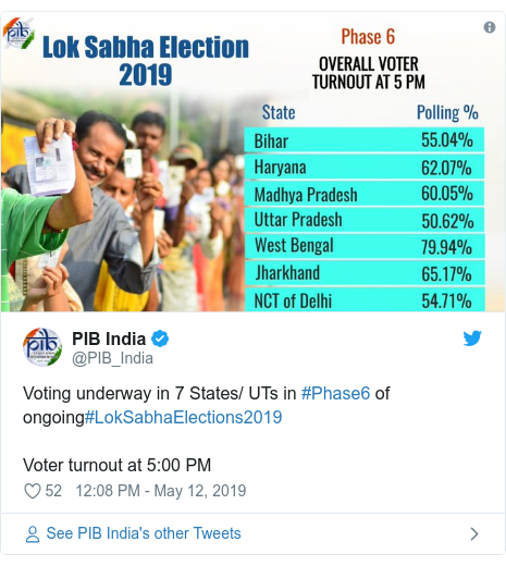 Twitter post by @PIB_India: Voting underway in 7 States/ UTs in #Phase6 of ongoing#LokSabhaElections2019 Voter turnout at 5 00 PM