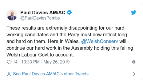 Twitter post by @PaulDaviesPembs: These results are extremely disappointing for our hard-working candidates and the Party must now reflect long and hard on them. Here in Wales, @WelshConserv will continue our hard work in the Assembly holding this failing Welsh Labour Govt to account.