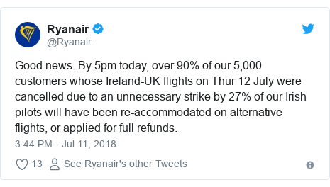 Twitter post by @Ryanair: Good news. By 5pm today, over 90% of our 5,000 customers whose Ireland-UK flights on Thur 12 July were cancelled due to an unnecessary strike by 27% of our Irish pilots will have been re-accommodated on alternative flights, or applied for full refunds.