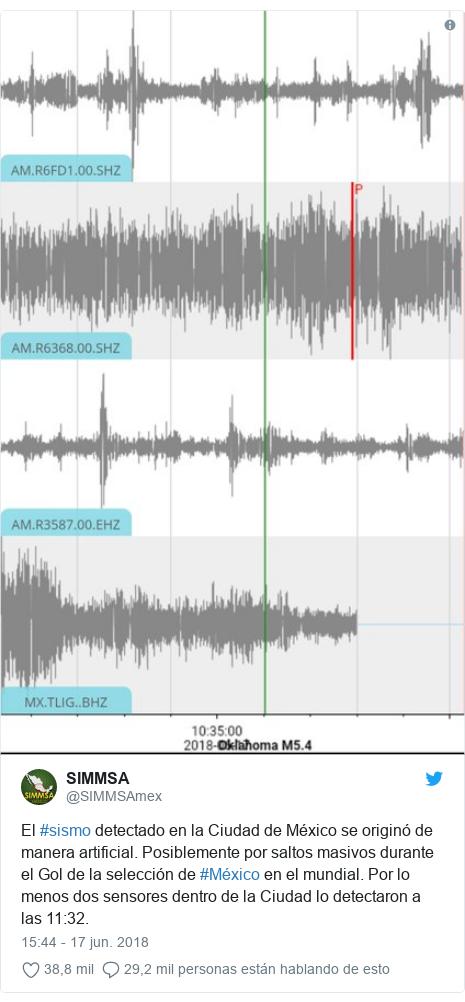 Publicación de Twitter por @SIMMSAmex: El #sismo detectado en la Ciudad de México se originó de manera artificial. Posiblemente por saltos masivos durante el Gol de la selección de #México en el mundial. Por lo menos dos sensores dentro de la Ciudad lo detectaron a las 11 32.