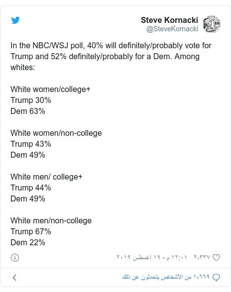 تويتر رسالة بعث بها @SteveKornacki: In the NBC/WSJ poll, 40% will definitely/probably vote for Trump and 52% definitely/probably for a Dem. Among whites White women/college+Trump 30%Dem 63%White women/non-collegeTrump 43%Dem 49%White men/ college+Trump 44%Dem 49%White men/non-collegeTrump 67%Dem 22%