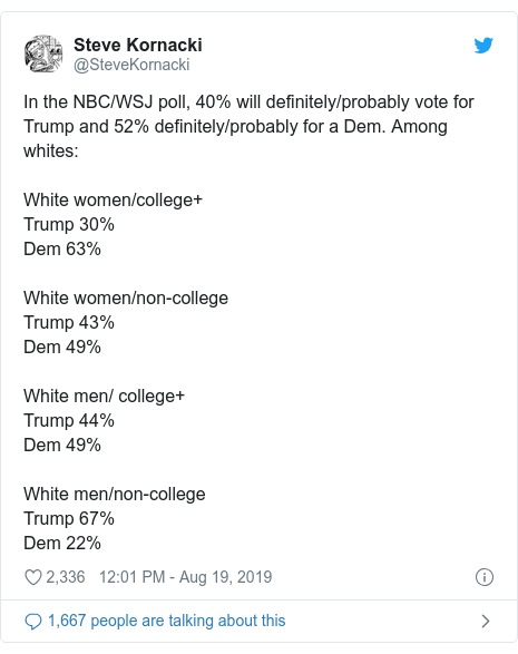 Twitter post by @SteveKornacki: In the NBC/WSJ poll, 40% will definitely/probably vote for Trump and 52% definitely/probably for a Dem. Among whites White women/college+Trump 30%Dem 63%White women/non-collegeTrump 43%Dem 49%White men/ college+Trump 44%Dem 49%White men/non-collegeTrump 67%Dem 22%