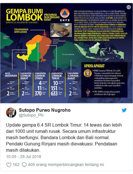 Twitter pesan oleh @Sutopo_PN: Update gempa 6.4 SR Lombok Timur  14 tewas dan lebih dari 1000 unit rumah rusak. Secara umum infrastruktur masih berfungsi. Bandara Lombok dan Bali normal. Pendaki Gunung Rinjani masih dievakuasi. Pendataan masih dilakukan.
