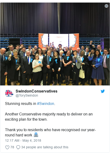 Twitter post by @TorySwindon: Stunning results in #Swindon. Another Conservative majority ready to deliver on an exciting plan for the town.Thank you to residents who have recognised our year-round hard work 🗳