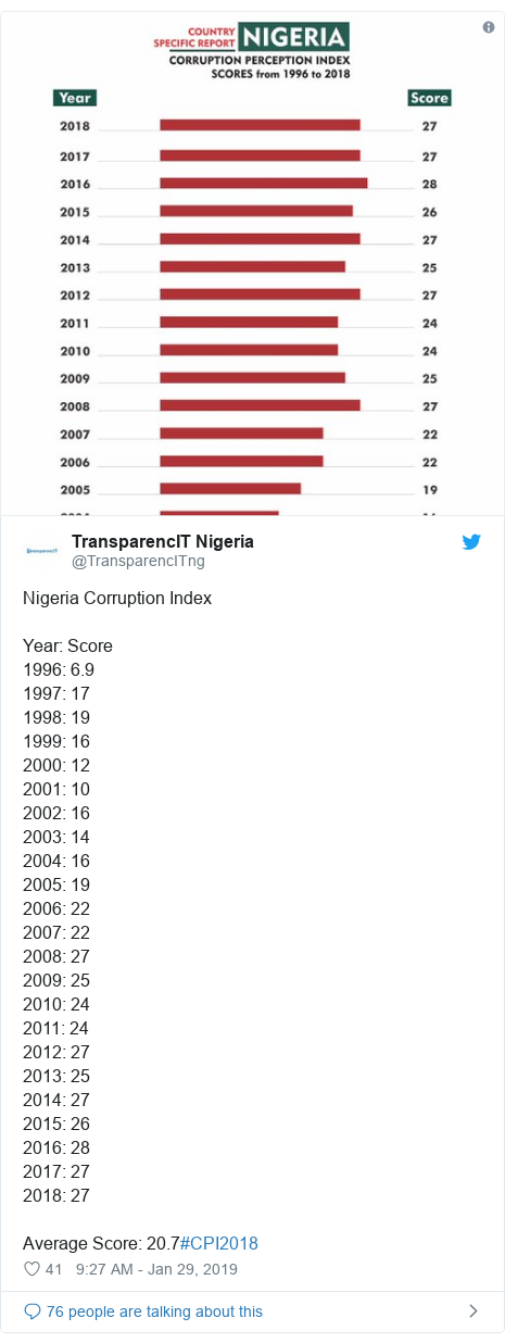 Twitter post by @TransparencITng: Nigeria Corruption IndexYear  Score1996  6.91997  171998  191999  162000  122001  102002  162003  142004  162005  192006  222007  222008  272009  252010  242011  242012  272013  252014  272015  262016  282017  272018  27Average Score  20.7#CPI2018