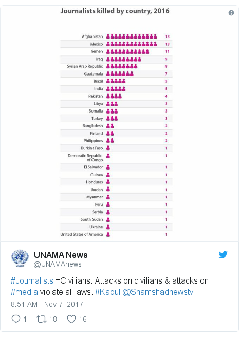 Twitter post by @UNAMAnews: #Journalists =Civilians.  Attacks on civilians & attacks on #media violate all laws. #Kabul @Shamshadnewstv