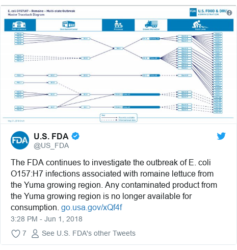 Twitter post by @US_FDA: The FDA continues to investigate the outbreak of E. coli O157 H7 infections associated with romaine lettuce from the Yuma growing region. Any contaminated product from the Yuma growing region is no longer available for consumption.