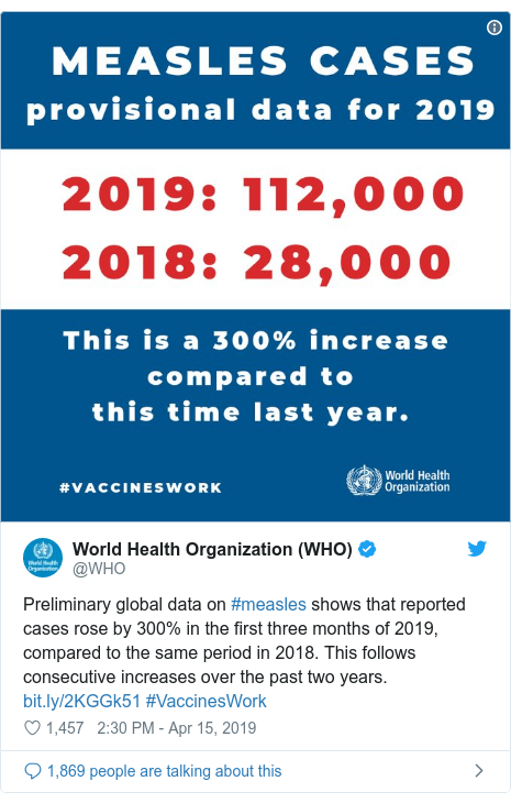 Ujumbe wa Twitter wa @WHO: Preliminary global data on #measles shows that reported cases rose by 300% in the first three months of 2019, compared to the same period in 2018. This follows consecutive increases over the past two years.  #VaccinesWork