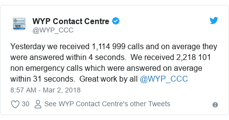 Twitter post by @WYP_CCC: Yesterday we received 1,114 999 calls and on average they were answered within 4 seconds.  We received 2,218 101 non emergency calls which were answered on average within 31 seconds.  Great work by all @WYP_CCC