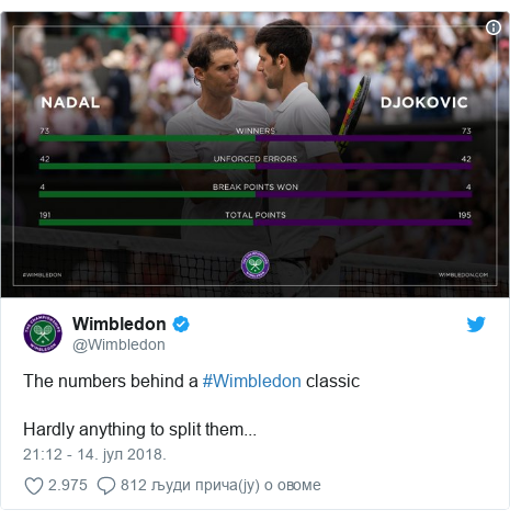 Twitter post by @Wimbledon: The numbers behind a #Wimbledon classicHardly anything to split them...