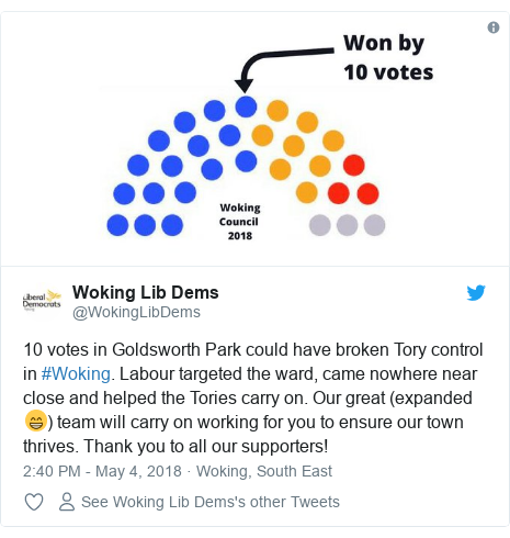 Twitter post by @WokingLibDems: 10 votes in Goldsworth Park could have broken Tory control in #Woking. Labour targeted the ward, came nowhere near close and helped the Tories carry on. Our great (expanded 😁) team will carry on working for you to ensure our town thrives. Thank you to all our supporters!