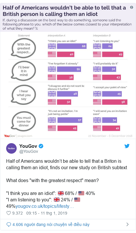 """Twitter bởi @YouGov: Half of Americans wouldn't be able to tell that a Briton is calling them an idiot, finds our new study on British subtextWhat does """"with the greatest respect"""" mean?""""I think you are an idiot""""  🇬🇧 68% / 🇺🇸 40%""""I am listening to you""""  🇬🇧 24% / 🇺🇸 49%"""