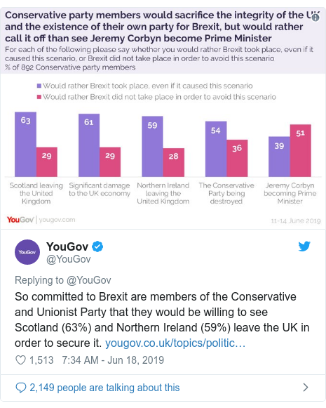 Twitter post by @YouGov: So committed to Brexit are members of the Conservative and Unionist Party that they would be willing to see Scotland (63%) and Northern Ireland (59%) leave the UK in order to secure it.
