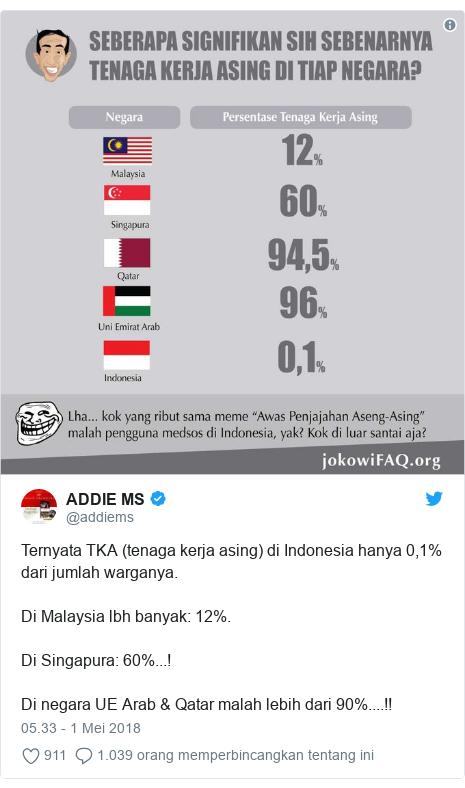 Twitter pesan oleh @addiems: Ternyata TKA (tenaga kerja asing) di Indonesia hanya 0,1% dari jumlah warganya.Di Malaysia lbh banyak  12%.Di Singapura  60%...!Di negara UE Arab & Qatar malah lebih dari 90%....!!