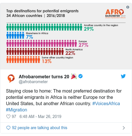 Ujumbe wa Twitter wa @afrobarometer: Staying close to home  The most preferred destination for potential emigrants in Africa is neither Europe nor the United States, but another African country. #VoicesAfrica #Migration