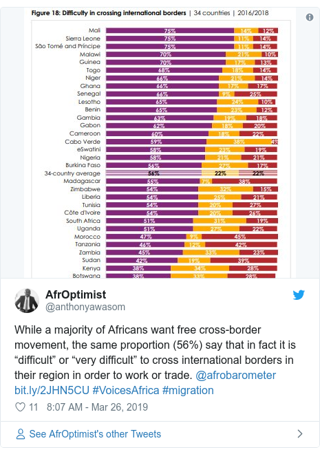 "Twitter post by @anthonyawasom: While a majority of Africans want free cross-border movement, the same proportion (56%) say that in fact it is ""difficult"" or ""very difficult"" to cross international borders in their region in order to work or trade. @afrobarometer  #VoicesAfrica #migration"