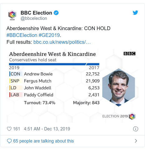 Twitter post by @bbcelection: Aberdeenshire West & Kincardine  CON HOLD #BBCElection #GE2019. Full results