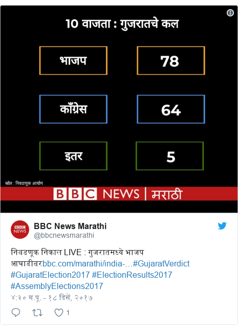 Twitter post by @bbcnewsmarathi: निवडणूक निकाल LIVE   गुजरातमध्ये भाजप आघाडीवर#GujaratVerdict #GujaratElection2017 #ElectionResults2017 #AssemblyElections2017