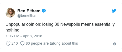 Twitter post by @beneltham: Unpopular opinion  losing 30 Newspolls means essentially nothing