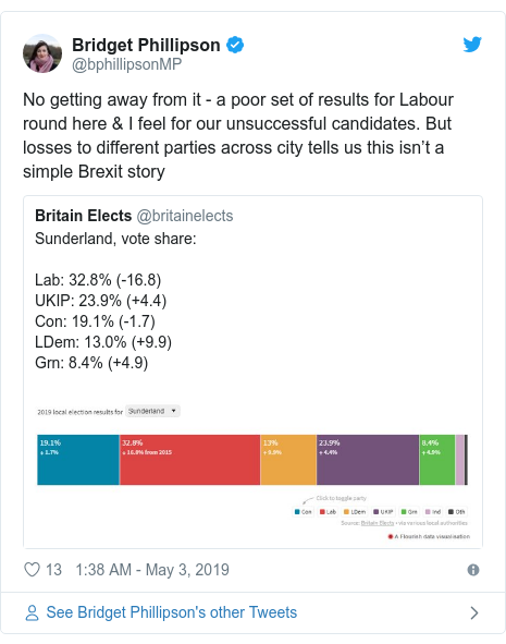 Twitter post by @bphillipsonMP: No getting away from it - a poor set of results for Labour round here & I feel for our unsuccessful candidates. But losses to different parties across city tells us this isn't a simple Brexit story