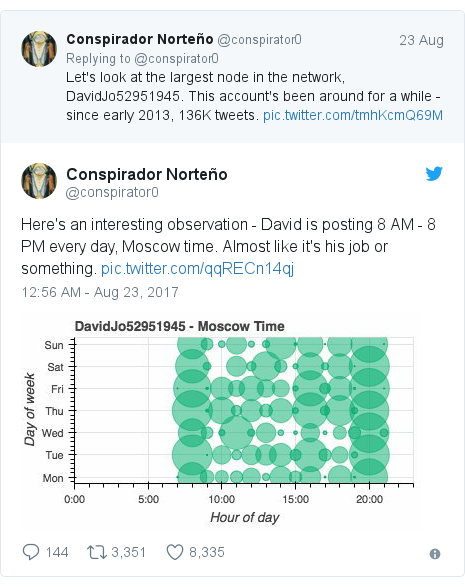 Twitter post by @conspirator0: Here's an interesting observation - David is posting 8 AM - 8 PM every day, Moscow time.  Almost like it's his job or something.