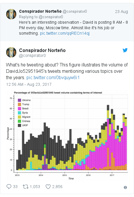 Twitter post by @conspirator0: What's he tweeting about?  This figure illustrates the volume of DavidJo52951945's tweets mentioning various topics over the years.