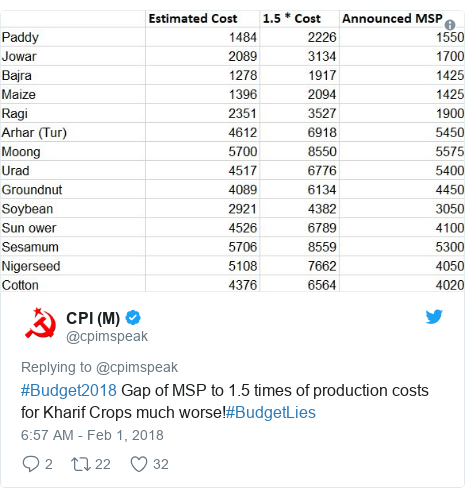 Twitter post by @cpimspeak: #Budget2018 Gap of MSP to 1.5 times of production costs for Kharif Crops much worse!#BudgetLies