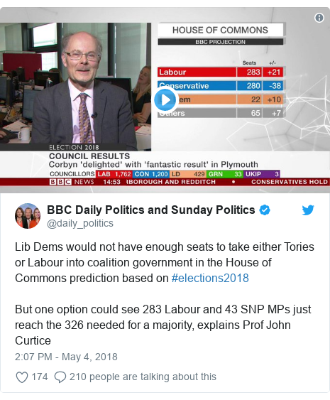 Twitter post by @daily_politics: Lib Dems would not have enough seats to take either Tories or Labour into coalition government in the House of Commons prediction based on #elections2018But one option could see 283 Labour and 43 SNP MPs just reach the 326 needed for a majority, explains Prof John Curtice