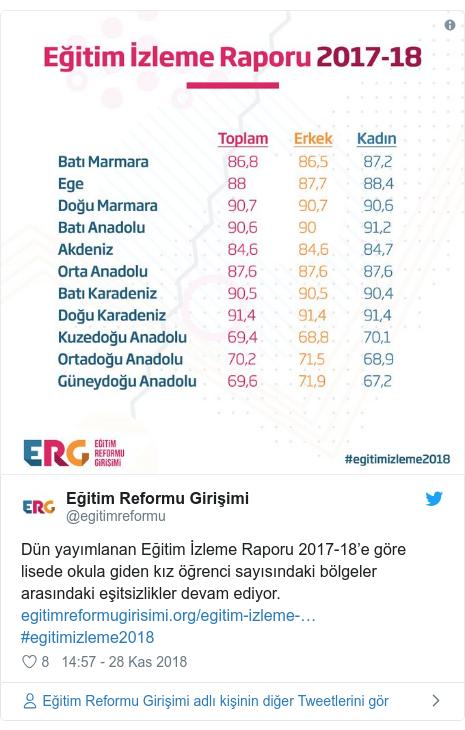 @egitimreformu tarafından yapılan Twitter paylaşımı: Dün yayımlanan Eğitim İzleme Raporu 2017-18'e göre lisede okula giden kız öğrenci sayısındaki bölgeler arasındaki eşitsizlikler devam ediyor.      #egitimizleme2018