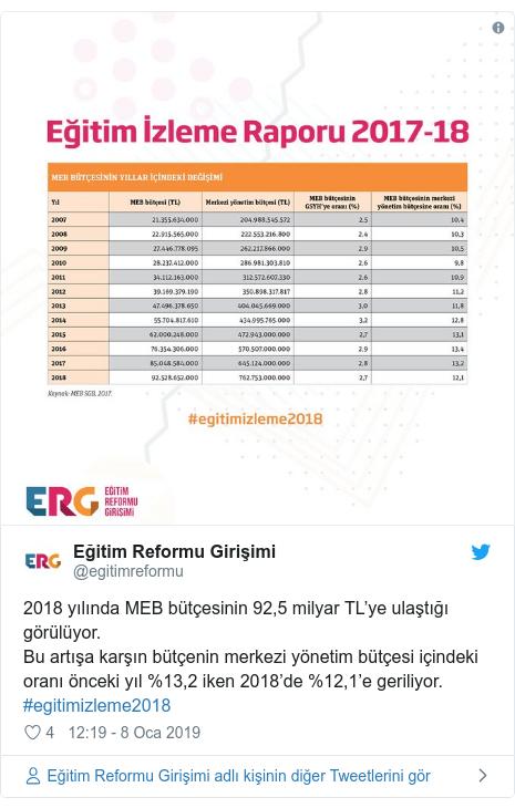 @egitimreformu tarafından yapılan Twitter paylaşımı: 2018 yılında MEB bütçesinin 92,5 milyar TL'ye ulaştığı görülüyor.Bu artışa karşın bütçenin merkezi yönetim bütçesi içindeki oranı önceki yıl %13,2 iken 2018'de %12,1'e geriliyor. #egitimizleme2018
