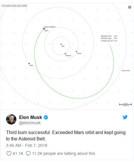 Twitter post by @elonmusk: Third burn successful. Exceeded Mars orbit and kept going to the Asteroid Belt.