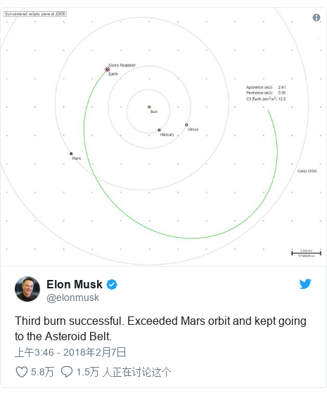 Twitter 用户名 @elonmusk: Third burn successful. Exceeded Mars orbit and kept going to the Asteroid Belt.