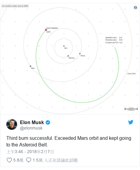 Twitter 用戶名 @elonmusk: Third burn successful. Exceeded Mars orbit and kept going to the Asteroid Belt.