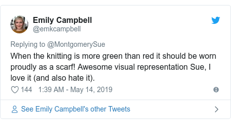 Twitter post by @emkcampbell: When the knitting is more green than red it should be worn proudly as a scarf! Awesome visual representation Sue, I love it (and also hate it).