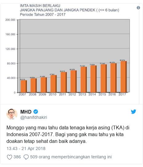 Twitter pesan oleh @hanifdhakiri: Monggo yang mau tahu data tenaga kerja asing (TKA) di Indonesia 2007-2017. Bagi yang gak mau tahu ya kita doakan tetap sehat dan baik adanya.