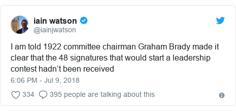Twitter post by @iainjwatson: I am told 1922 committee chairman Graham Brady made it clear that the 48 signatures that would start a leadership contest hadn't been received