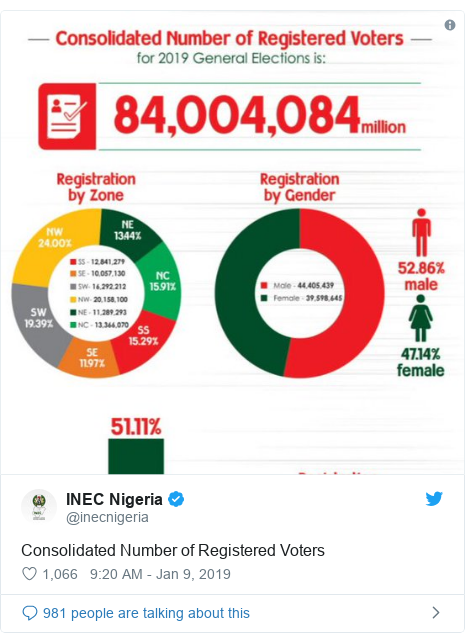 Twitter post by @inecnigeria: Consolidated Number of Registered Voters