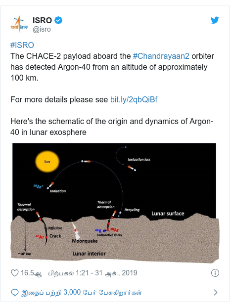 டுவிட்டர் இவரது பதிவு @isro: #ISROThe CHACE-2 payload aboard the #Chandrayaan2 orbiter has detected Argon-40 from an altitude of approximately 100 km.For more details please see Here's the schematic of the origin and dynamics of Argon-40 in lunar exosphere