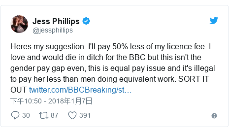 Twitter 用户名 @jessphillips: Heres my suggestion. I'll pay 50% less of my licence fee. I love and would die in ditch for the BBC but this isn't the gender pay gap even, this is equal pay issue and it's illegal to pay her less than men doing equivalent work. SORT IT OUT