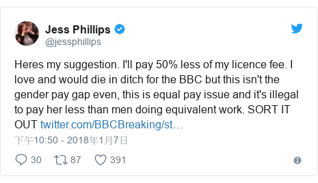 Twitter 用戶名 @jessphillips: Heres my suggestion. I'll pay 50% less of my licence fee. I love and would die in ditch for the BBC but this isn't the gender pay gap even, this is equal pay issue and it's illegal to pay her less than men doing equivalent work. SORT IT OUT
