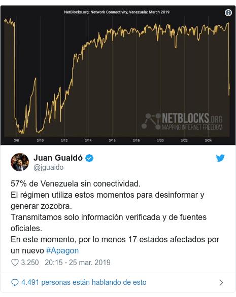 Publicación de Twitter por @jguaido: 57% de Venezuela sin conectividad.El régimen utiliza estos momentos para desinformar y generar zozobra.Transmitamos solo información verificada y de fuentes oficiales.En este momento, por lo menos 17 estados afectados por un nuevo #Apagon